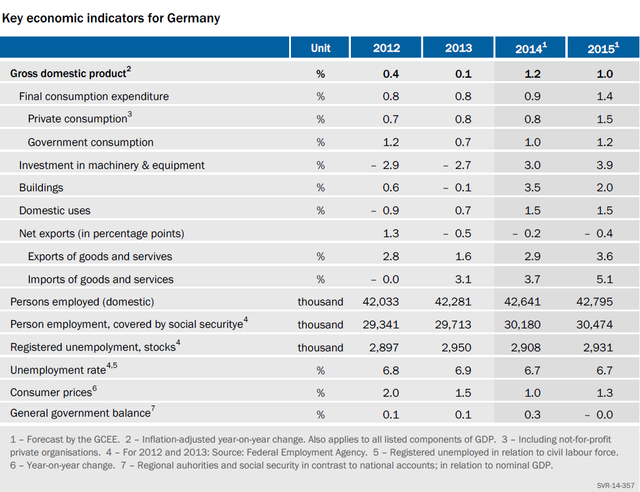Table Key economic indicators for Germany