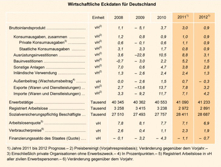 Table: Key economic indicators for Germany